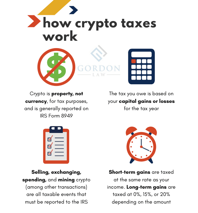How Cryptocurrency and Bitcoin Taxes Work - Infographic - Crypto Tax Basics