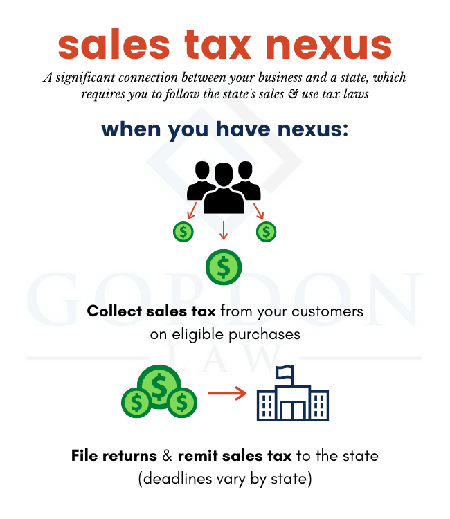 Sales Tax Nexus Definition - What Does Sales Tax Nexus Mean - Infographic