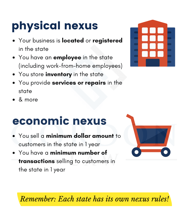 Infographic - Physical Sales Tax Nexus vs Economic Sales Tax Nexus Examples
