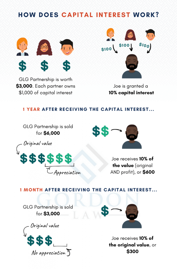 [Infographic] How Capital Interest Works - Profits Interest vs Capital Interest