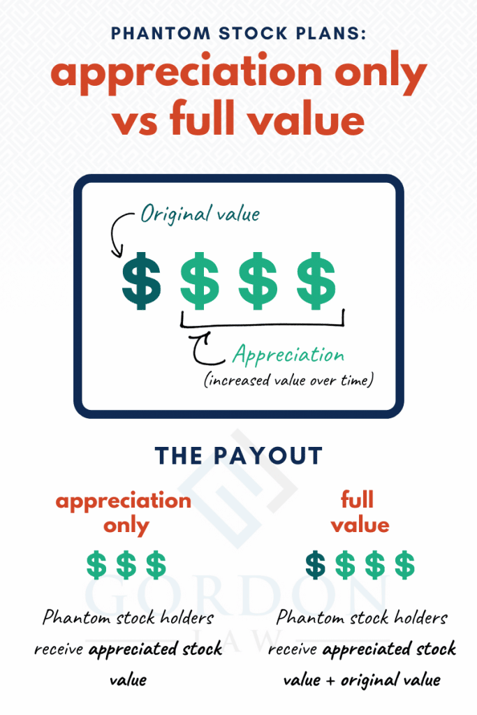 [Infographic] Phantom Stock Plans - What's the Difference Between an Appreciation Only Plan and a Full Value Plan?