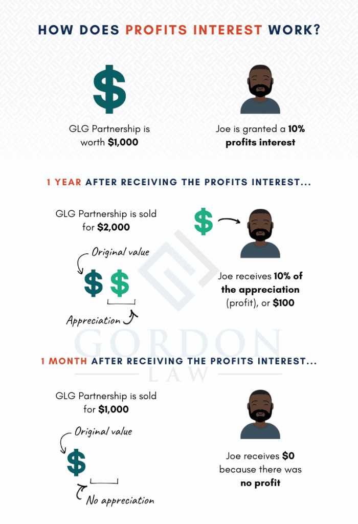 [Infographic] How Profits Interest Works - Profits Interest Agreement, Profits Interest LLC