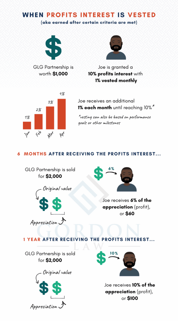 [Infographic] How Vested Profits Interest Works - Vesting Interest - Equity Compensation