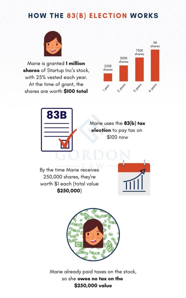 How the 83(b) Election for Startup Taxes Works - Infographic