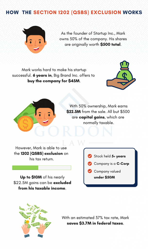Section 1202 Exclusion - QSBS Capital Gains - Infographic with Example