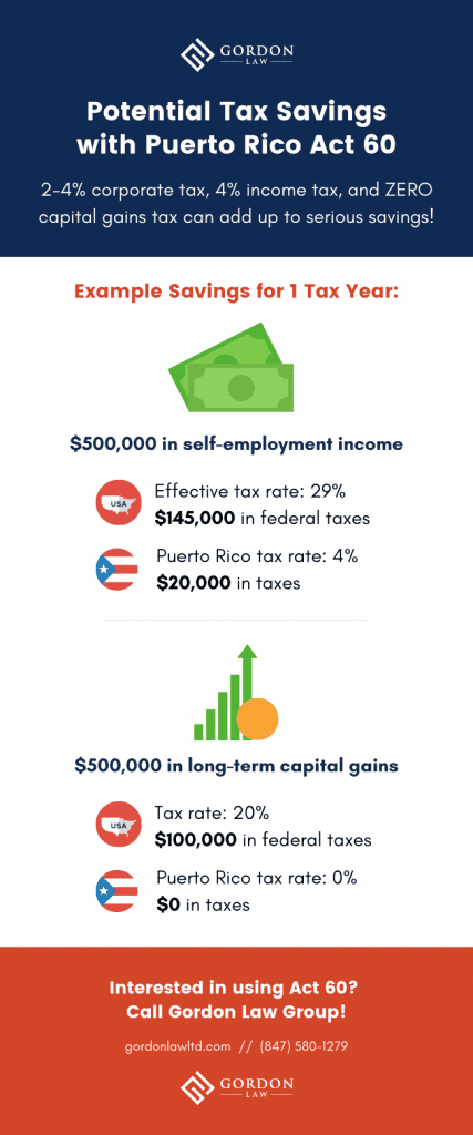 Potential Tax Savings with the Puerto Rico Crypto Tax Haven [Infographic]